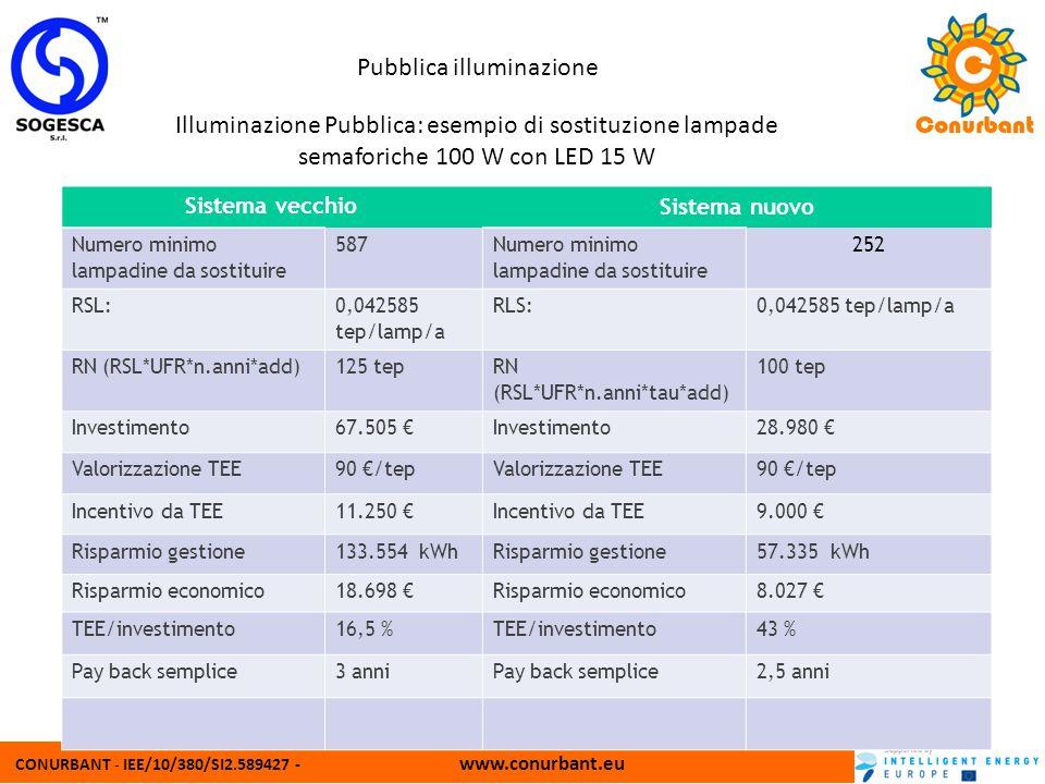 CONURBANT - IEE/10/380/SI2.589427 - www.conurbant.eu Pubblica illuminazione Illuminazione Pubblica: esempio di sostituzione lampade semaforiche 100 W