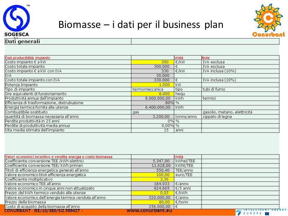 CONURBANT - IEE/10/380/SI2.589427 - www.conurbant.eu Biomasse – i dati per il business plan Dati generali Dati producibilità impianto UnitàNote Costo