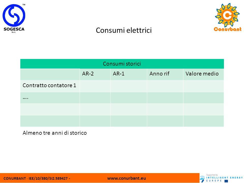 CONURBANT - IEE/10/380/SI2.589427 - www.conurbant.eu Consumi elettrici Consumi storici AR-2AR-1Anno rifValore medio Contratto contatore 1 …. Almeno tr