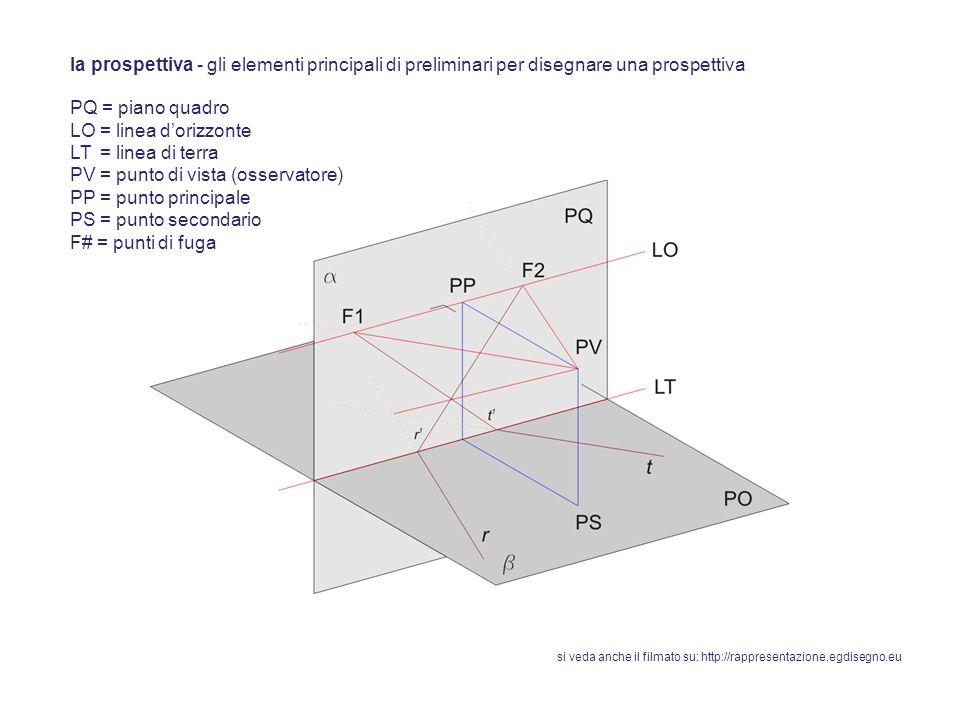 la prospettiva - gli elementi principali di preliminari per disegnare una prospettiva PQ = piano quadro LO = linea dorizzonte LT = linea di terra PV = punto di vista (osservatore) PP = punto principale F# = punti di fuga la linea dorizzonte, LO, può essere posizionata ad unaltezza normale, ad esempio laltezza media di una persona, o in basso -prospettiva ad occhio di cane-, o in alto -prospettiva a volo duccello-