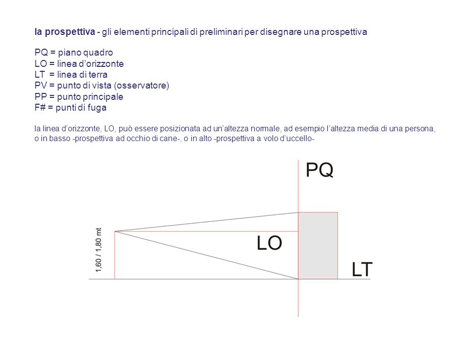 la posizione dellosservatore così come la posizione delloggetto rispetto al piano quadro influenzano la grandezza del disegno prospettico esempi: 1 - gli oggetti posti dietro il quadro sembreranno più piccoli 2 - gli spigoli o gli elementi degli oggetti che toccano il quadro mantengono le dimensioni reali 3 - gli oggetti posti davanti il quadro appariranno più grandi e aberrati la prospettiva - gli elementi principali di preliminari per disegnare una prospettiva