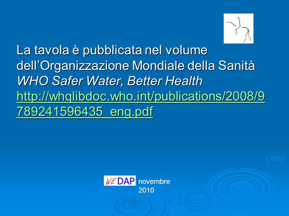 novembre 2010 La tavola è pubblicata nel volume dellOrganizzazione Mondiale della Sanità WHO Safer Water, Better Health http://whqlibdoc.who.int/publi