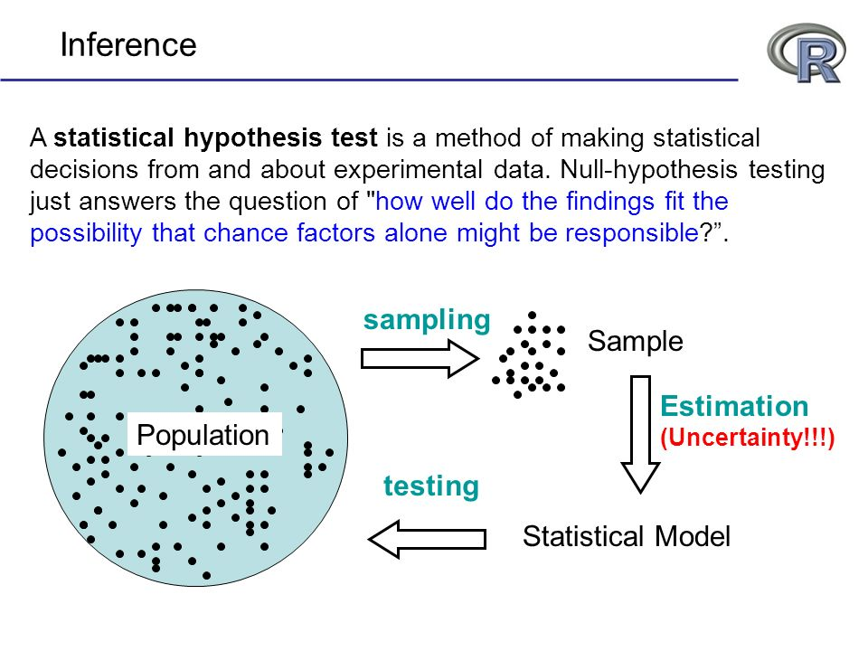 Inference Sample A statistical hypothesis test is a method of making statistical decisions from and about experimental data. Null-hypothesis testing j