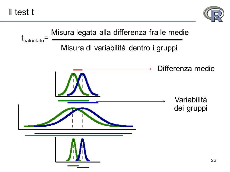 22 Il test t Misura legata alla differenza fra le medie Misura di variabilità dentro i gruppi Differenza medie Variabilità dei gruppi t calcolato =