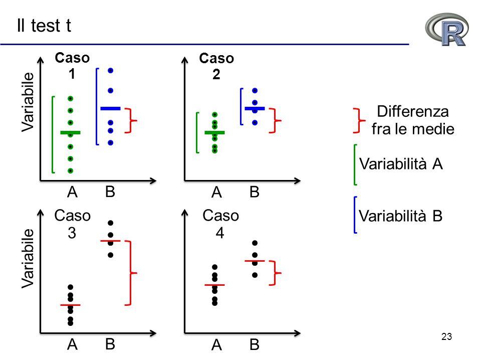 23 Il test t Differenza fra le medie Caso 1 Caso 2 Caso 3 Caso 4 A BA B A B A B Variabile Variabilità B Variabilità A