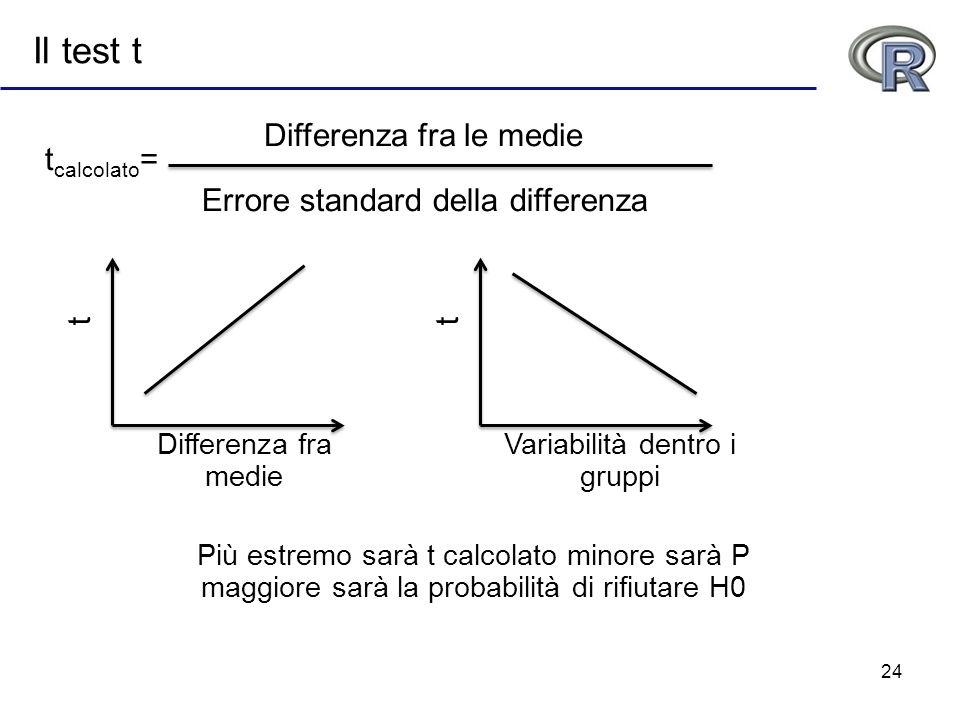 24 Il test t Differenza fra le medie Errore standard della differenza Differenza fra medie t Variabilità dentro i gruppi t Più estremo sarà t calcolat