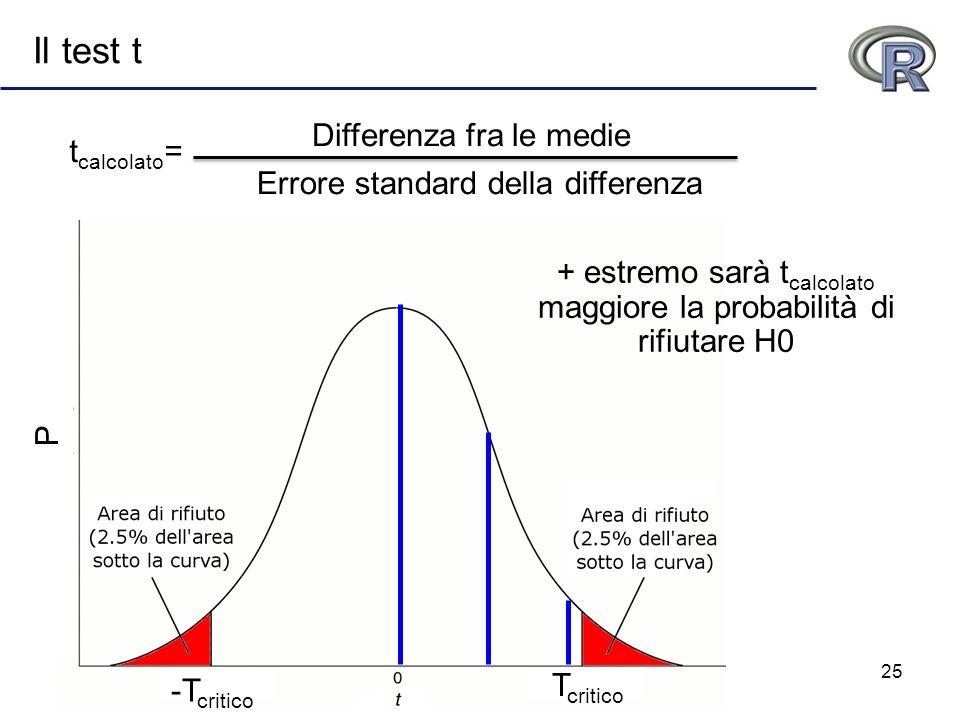 25 Il test t t calcolato = + estremo sarà t calcolato maggiore la probabilità di rifiutare H0 P -T critico T critico Differenza fra le medie Errore st