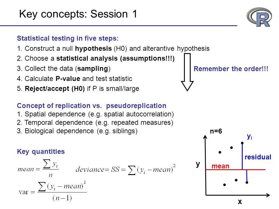 Statistical testing in five steps: 1. Construct a null hypothesis (H0) and alterantive hypothesis 2. Choose a statistical analysis (assumptions!!!) 3.