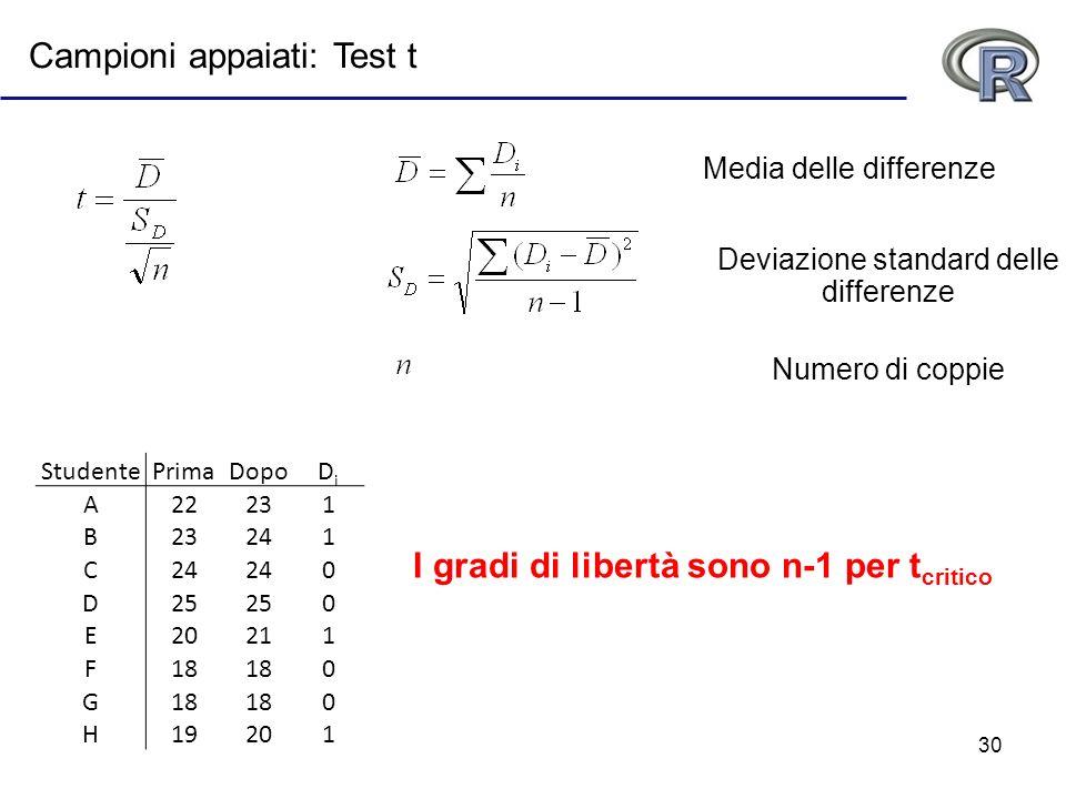 30 Campioni appaiati: Test t Media delle differenze Deviazione standard delle differenze Numero di coppie StudentePrimaDopoDiDi A22231 B 241 C 0 D25 0