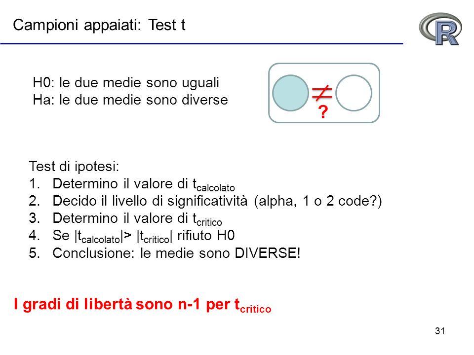 31 I gradi di libertà sono n-1 per t critico Test di ipotesi: 1.Determino il valore di t calcolato 2.Decido il livello di significatività (alpha, 1 o