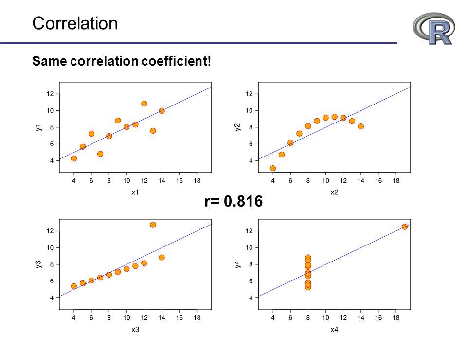 Correlation Same correlation coefficient! r= 0.816