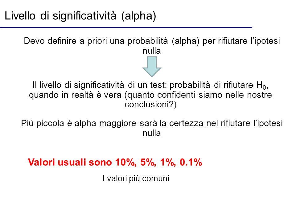 Livello di significatività (alpha) Devo definire a priori una probabilità (alpha) per rifiutare lipotesi nulla Il livello di significatività di un tes