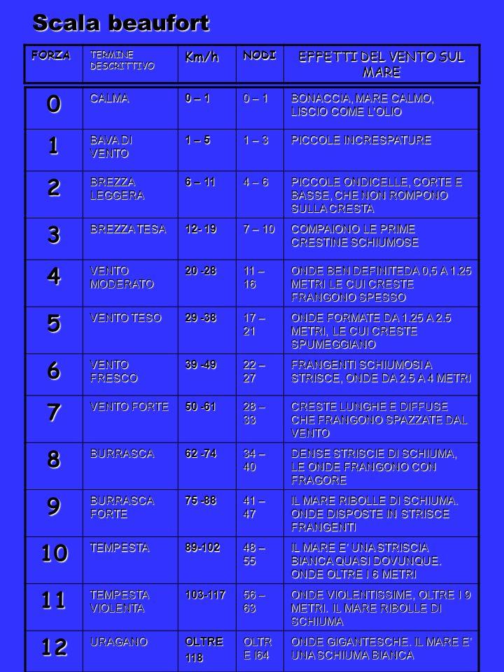 Scala beaufort 0CALMA 0 – 1 BONACCIA, MARE CALMO, LISCIO COME LOLIO 1 BAVA DI VENTO 1 – 5 1 – 3 PICCOLE INCRESPATURE 2 BREZZA LEGGERA 6 – 11 4 – 6 PIC