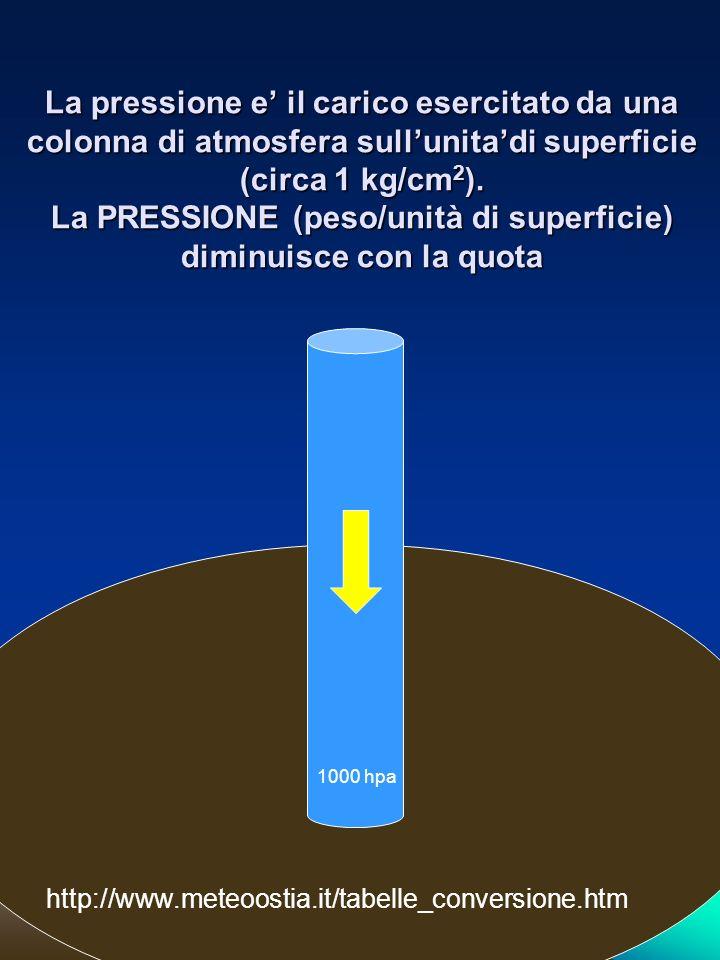 La pressione e il carico esercitato da una colonna di atmosfera sullunitadi superficie (circa 1 kg/cm 2 ). La PRESSIONE (peso/unità di superficie) dim