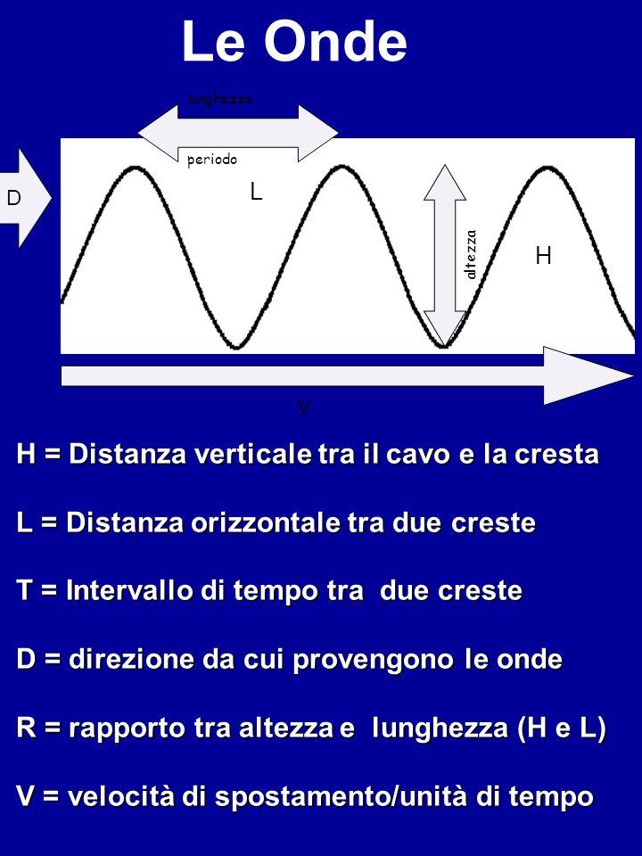 H = Distanza verticale tra il cavo e la cresta L = Distanza orizzontale tra due creste T = Intervallo di tempo tra due creste D = direzione da cui pro