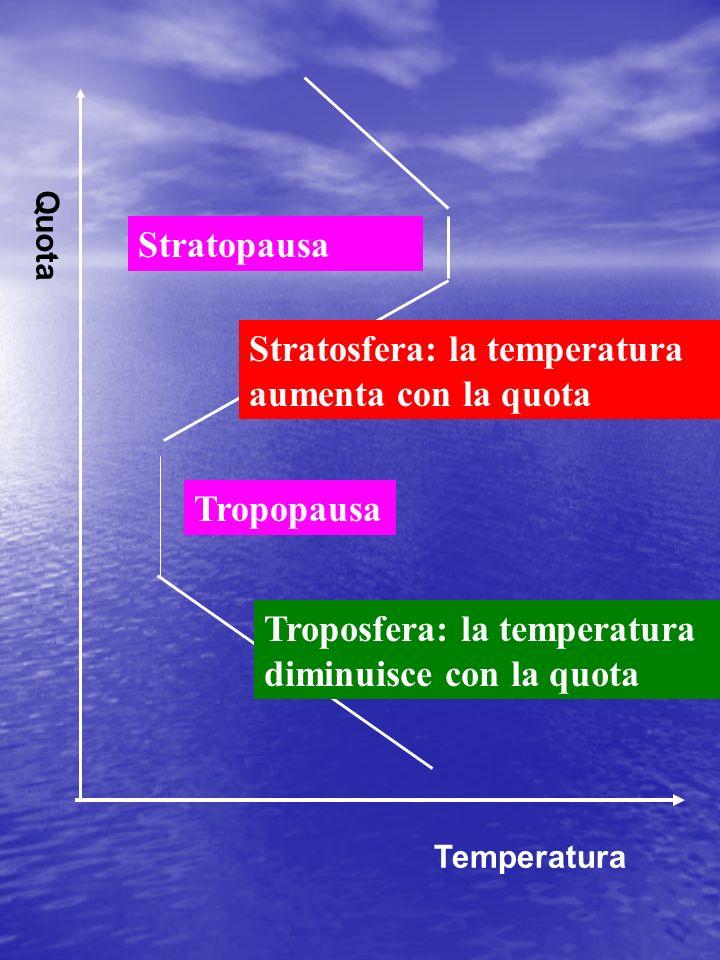 Troposfera: la temperatura diminuisce con la quota Temperatura Quota Tropopausa Stratosfera: la temperatura aumenta con la quota Stratopausa
