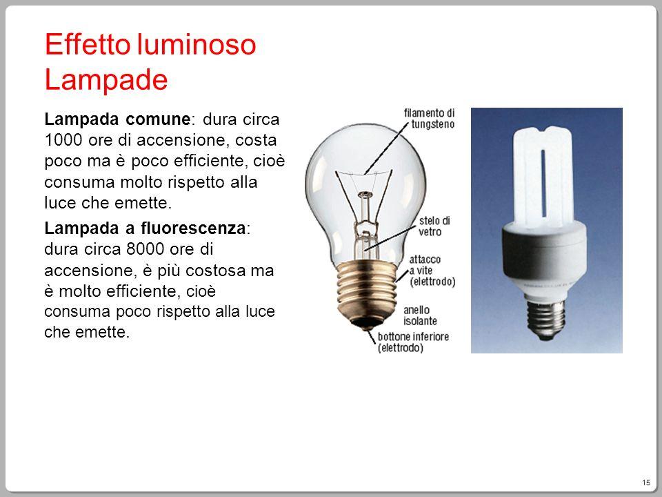 15 Effetto luminoso Lampade Lampada comune: dura circa 1000 ore di accensione, costa poco ma è poco efficiente, cioè consuma molto rispetto alla luce