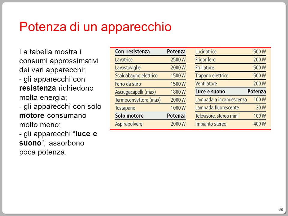 25 Potenza di un apparecchio La tabella mostra i consumi approssimativi dei vari apparecchi: - gli apparecchi con resistenza richiedono molta energia;