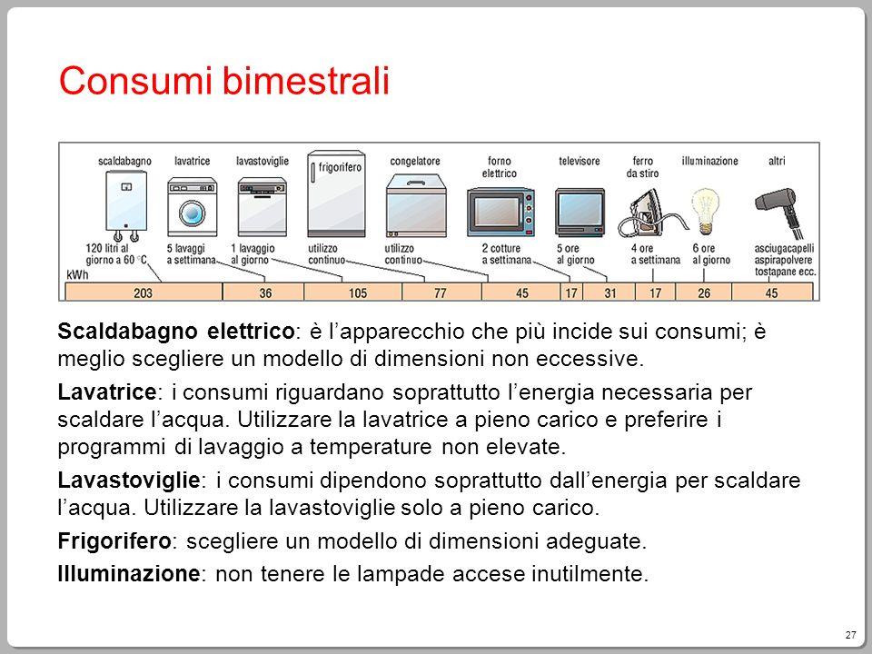 27 Consumi bimestrali Scaldabagno elettrico: è lapparecchio che più incide sui consumi; è meglio scegliere un modello di dimensioni non eccessive. Lav