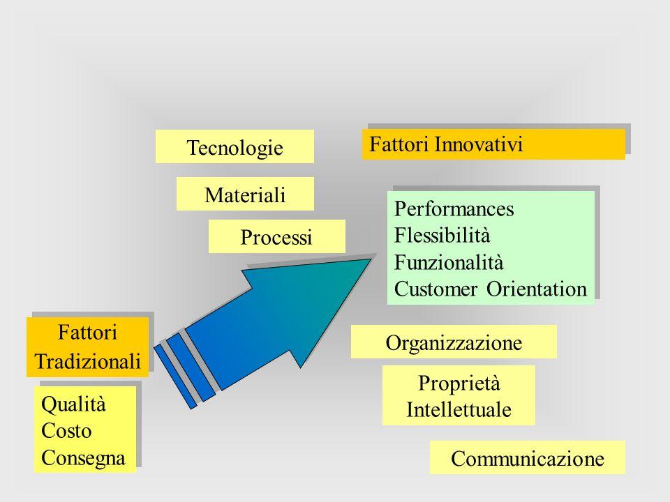 Fattori Tradizionali Fattori Tradizionali Qualità Costo Consegna Qualità Costo Consegna Fattori Innovativi Performances Flessibilità Funzionalità Cust