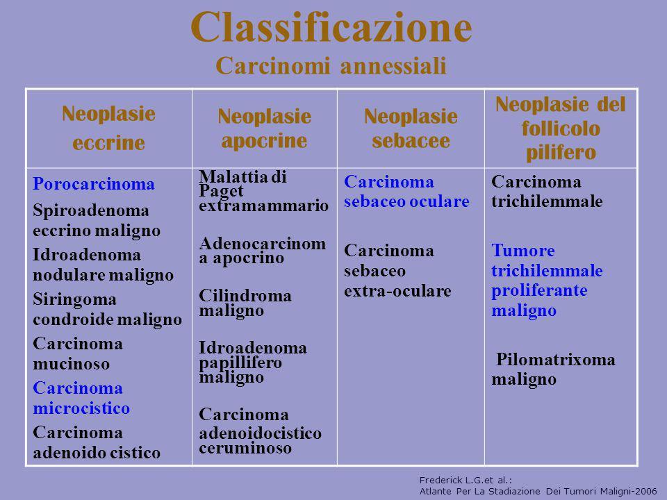 Classificazione Carcinomi annessiali Neoplasie eccrine Neoplasie apocrine Neoplasie sebacee Neoplasie del follicolo pilifero Porocarcinoma Spiroadenom