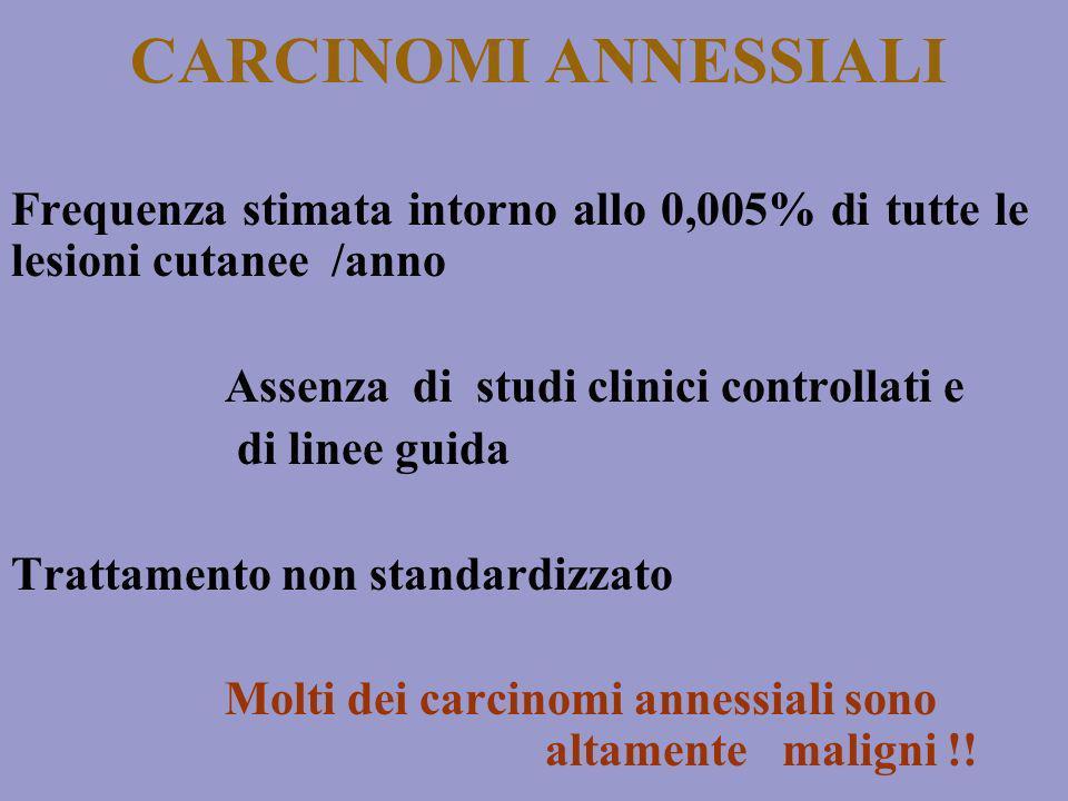 CARCINOMI ANNESSIALI Frequenza stimata intorno allo 0,005% di tutte le lesioni cutanee /anno Assenza di studi clinici controllati e di linee guida Tra