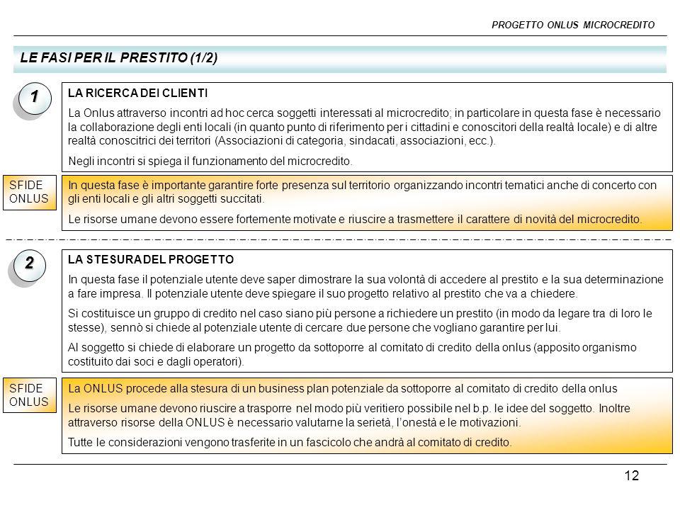 13 PROGETTO ONLUS MICROCREDITO LE FASI PER IL PRESTITO (2/2) 3 LA DECISIONE Il comitato del credito accetta o rifiuta il progetto.
