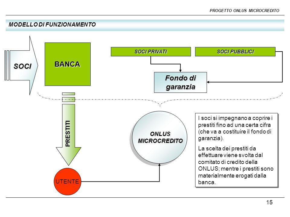 16 PROGETTO ONLUS MICROCREDITO FONDO DI GARANZIA Fondo di garanzia L obiettivo in una prima fase è di raccogliere 200.000 da destinare a fondo di garanzia per i prestiti effettuati.