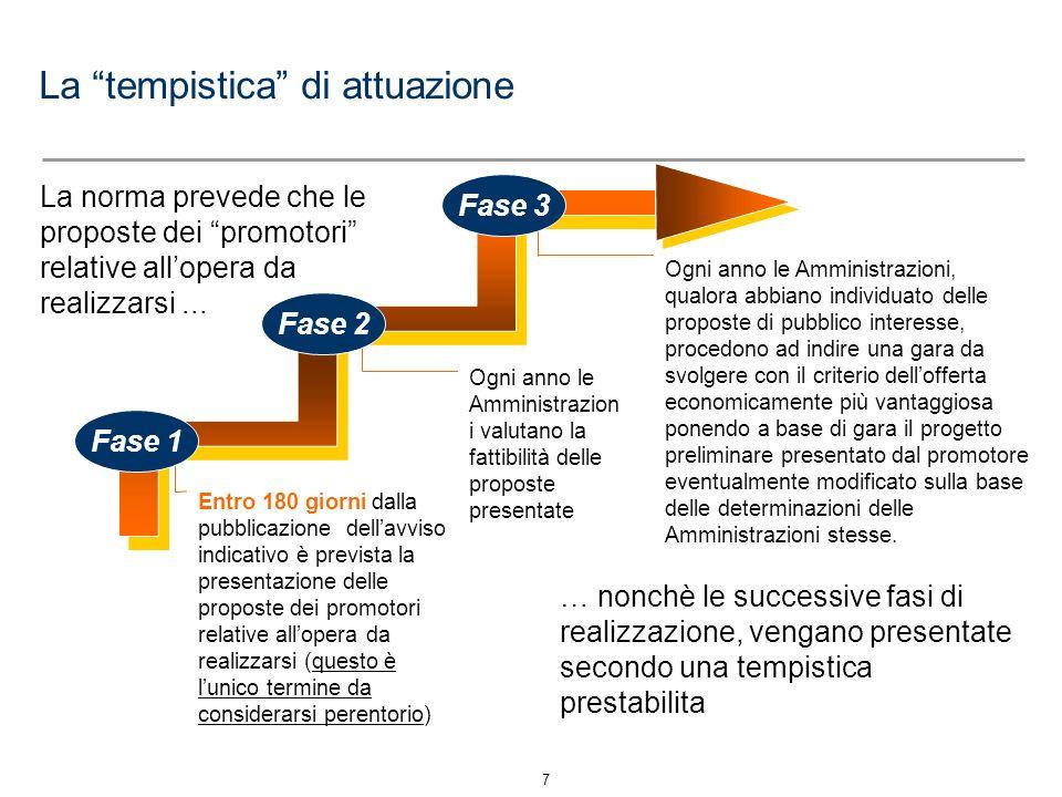 8 Il Modello operativo di Project Financing per gli Enti Locali ANALISI architettura societaria di Progetto - eventuale SOCIETÀ MISTA di Gestione ANALISI Economico-Finanziaria e Legale-Amministrativa Fase 1 Fase 2 Fase 3 Fase 0 STUDIO DI PRE- FATTIBILITA AVVISO PUBBLICO PER PROMUOVERE LE PROPOSTE DEI PROMOTORI VALUTAZIONE PROPOSTE BANDO DI GARA E SELEZIONE DEL PROGETTO REALIZZAZIONE OPERE PUBBLICHE