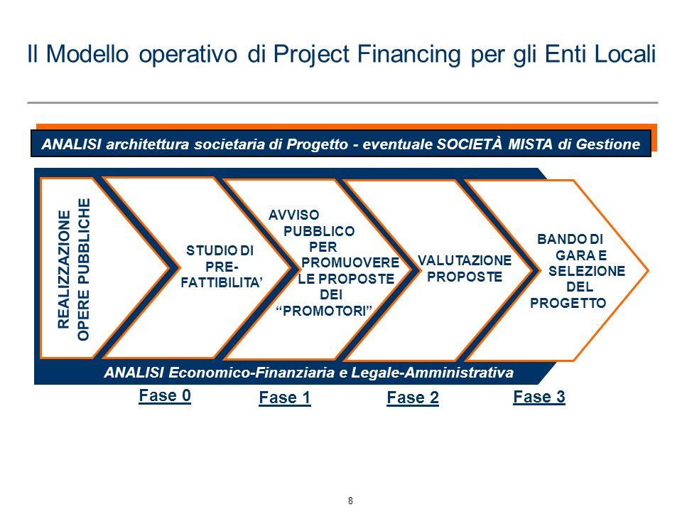 8 Il Modello operativo di Project Financing per gli Enti Locali ANALISI architettura societaria di Progetto - eventuale SOCIETÀ MISTA di Gestione ANAL
