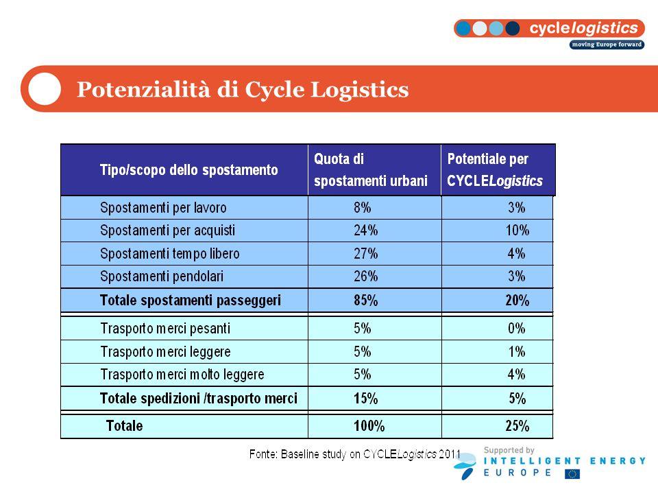 Potenzialità di Cycle Logistics