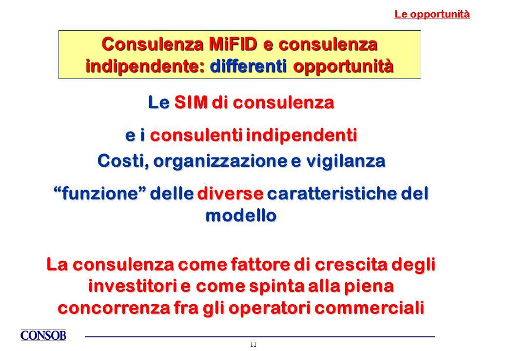 11 Le opportunità Consulenza MiFID e consulenza indipendente: differenti opportunità Le SIM di consulenza e i consulenti indipendenti Costi, organizza