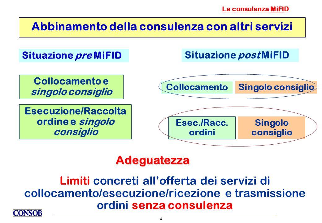 4 Abbinamento della consulenza con altri servizi Situazione pre MiFID Situazione post MiFID Collocamento e singolo consiglio Esecuzione/Raccolta ordin