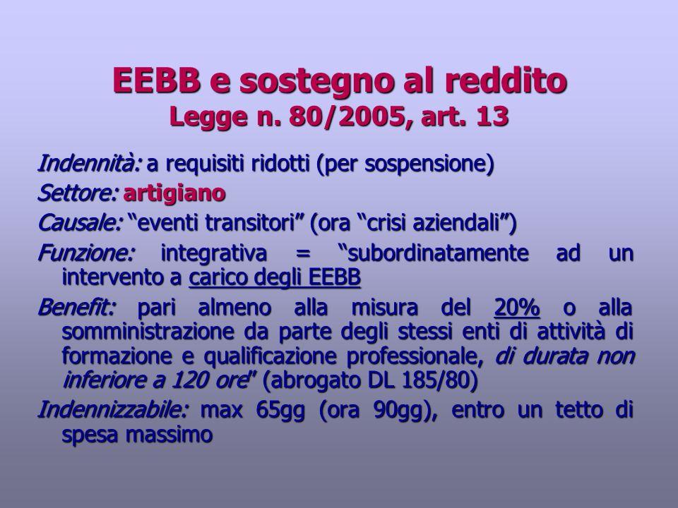 EEBB e sostegno al reddito Legge n. 80/2005, art. 13 Indennità: a requisiti ridotti (per sospensione) Settore: artigiano Causale: eventi transitori (o