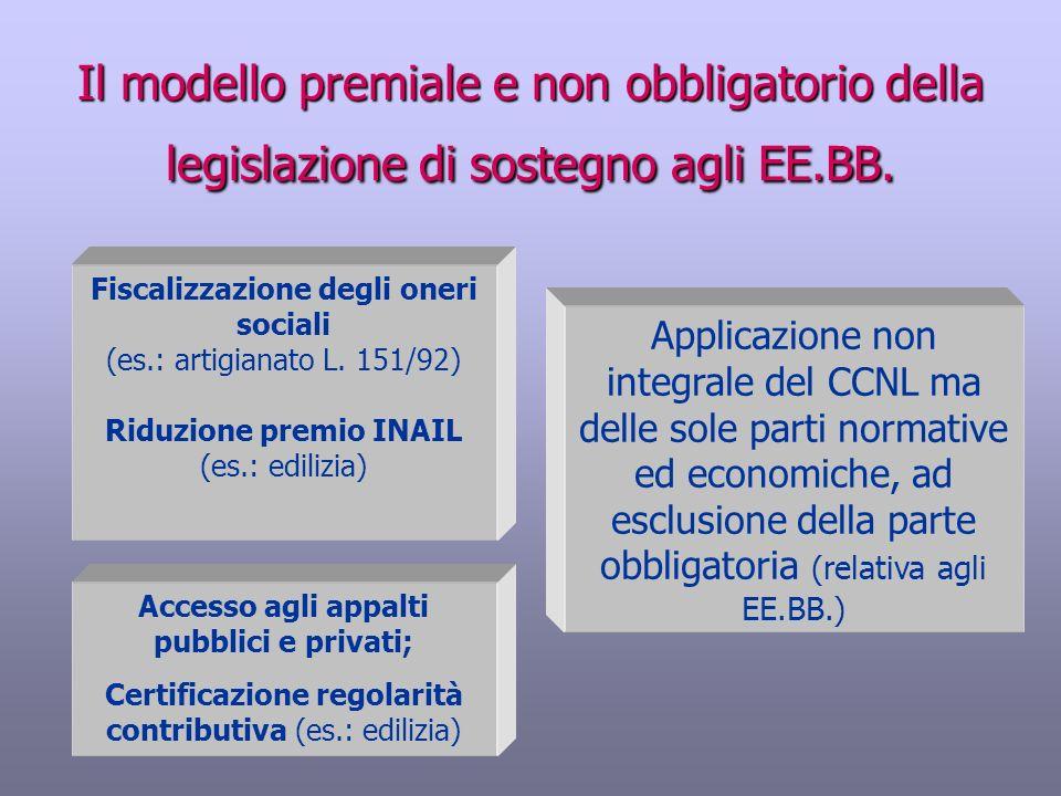 Accesso agli appalti pubblici e privati; Certificazione regolarità contributiva (es.: edilizia) Il modello premiale e non obbligatorio della legislazi