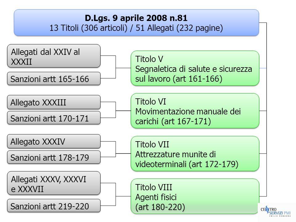 Titolo VII Attrezzature munite di videoterminali (art 172-179) Titolo VII Attrezzature munite di videoterminali (art 172-179) Titolo VI Movimentazione
