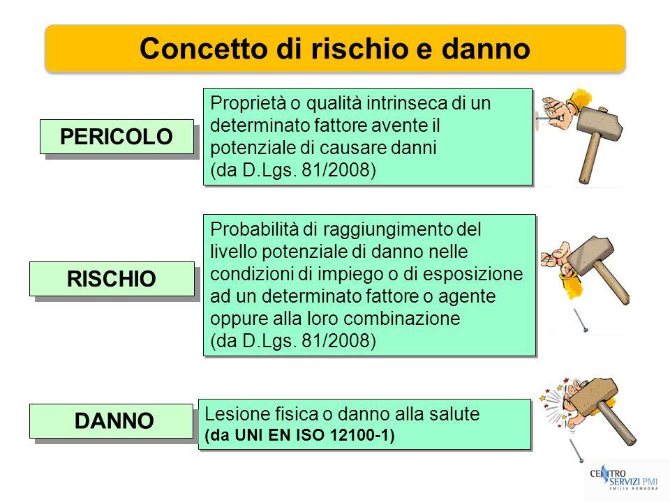 PERICOLO RISCHIO Proprietà o qualità intrinseca di un determinato fattore avente il potenziale di causare danni (da D.Lgs. 81/2008) Proprietà o qualit