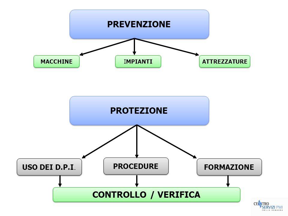 PREVENZIONE MACCHINE IMPIANTI ATTREZZATURE PROTEZIONE FORMAZIONE PROCEDURE USO DEI D.P.I. CONTROLLO / VERIFICA