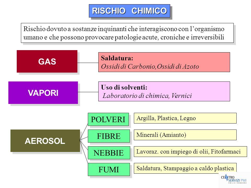 RISCHIO CHIMICO RISCHIO CHIMICO RISCHIO CHIMICO RISCHIO CHIMICO Rischio dovuto a sostanze inquinanti che interagiscono con lorganismo umano e che poss