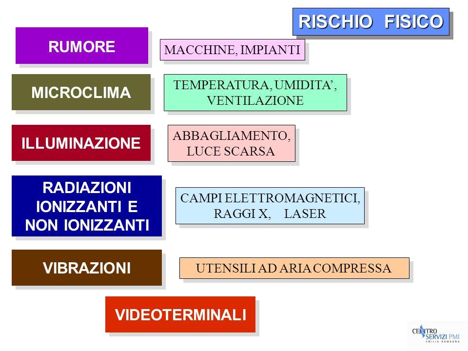 RISCHIO FISICO MACCHINE, IMPIANTI RUMORE MICROCLIMA RADIAZIONI IONIZZANTI E NON IONIZZANTI RADIAZIONI IONIZZANTI E NON IONIZZANTI VIBRAZIONI TEMPERATU