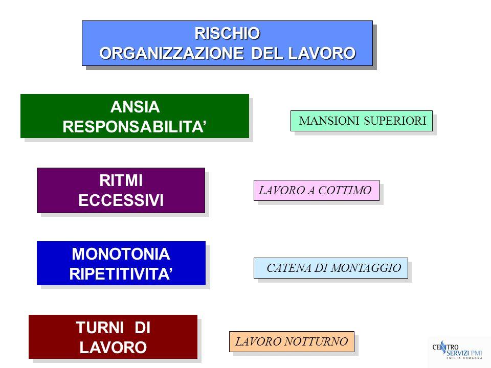 RISCHIO ORGANIZZAZIONE DEL LAVORO RISCHIO ANSIA RESPONSABILITA ANSIA RESPONSABILITA RITMI ECCESSIVI RITMI ECCESSIVI MONOTONIA RIPETITIVITA MONOTONIA R