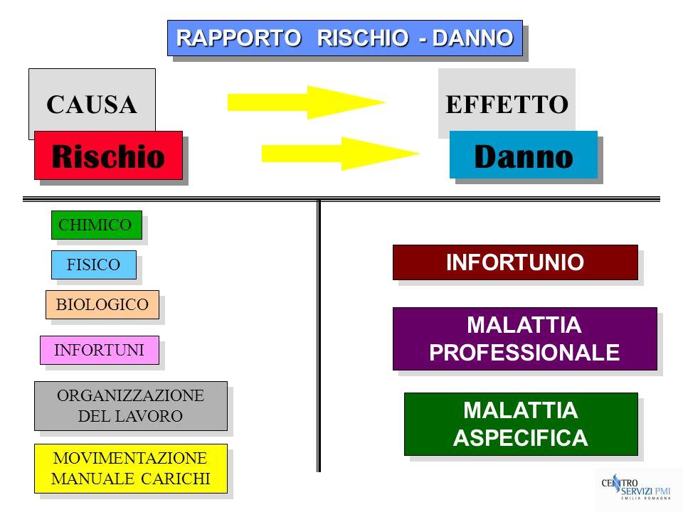 EFFETTO CAUSA RAPPORTO RISCHIO - DANNO Rischio Danno ORGANIZZAZIONE DEL LAVORO ORGANIZZAZIONE DEL LAVORO INFORTUNI BIOLOGICO FISICO CHIMICO MALATTIA A