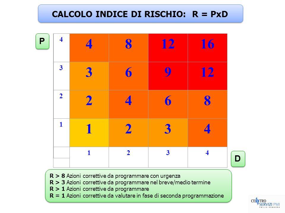 4 481216 3 36912 2 2468 1 1234 1234 CALCOLO INDICE DI RISCHIO: R = PxD R > 8 Azioni correttive da programmare con urgenza R > 3 Azioni correttive da p
