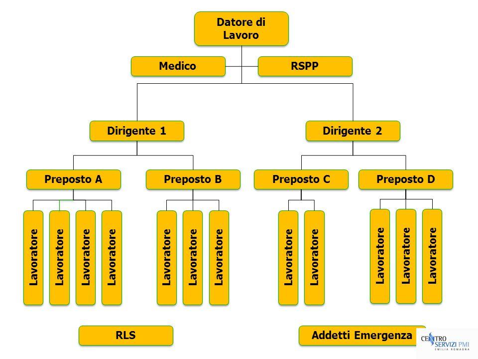 Datore di Lavoro RSPP Medico Addetti Emergenza RLS Dirigente 1 Preposto A Lavoratore Dirigente 2 Preposto B Preposto C Preposto D Lavoratore