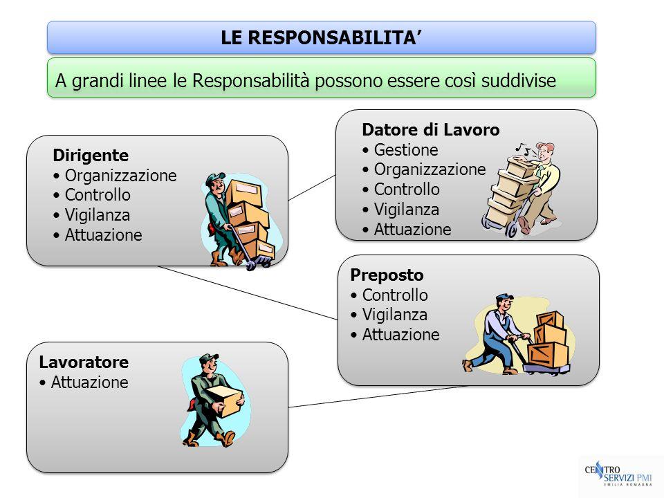LE RESPONSABILITA Datore di Lavoro Gestione Organizzazione Controllo Vigilanza Attuazione Datore di Lavoro Gestione Organizzazione Controllo Vigilanza