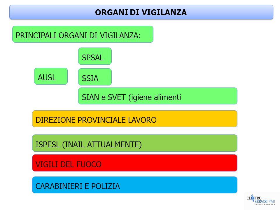 ORGANI DI VIGILANZA PRINCIPALI ORGANI DI VIGILANZA: AUSL SPSAL SSIA SIAN e SVET (igiene alimenti DIREZIONE PROVINCIALE LAVORO ISPESL (INAIL ATTUALMENT