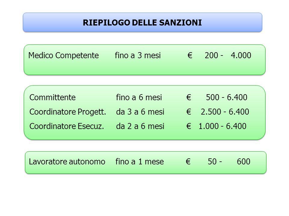 Committentefino a 6 mesi 500 - 6.400 Coordinatore Progett.da 3 a 6 mesi 2.500 - 6.400 Coordinatore Esecuz. da 2 a 6 mesi 1.000 - 6.400 Committentefino