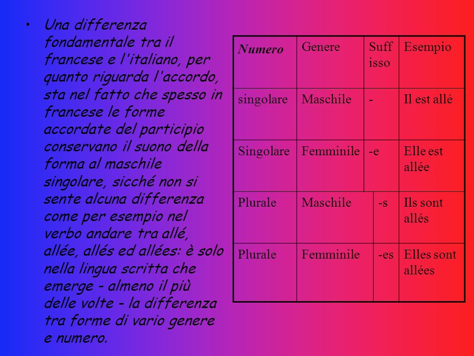 Una differenza fondamentale tra il francese e l'italiano, per quanto riguarda l'accordo, sta nel fatto che spesso in francese le forme accordate del p