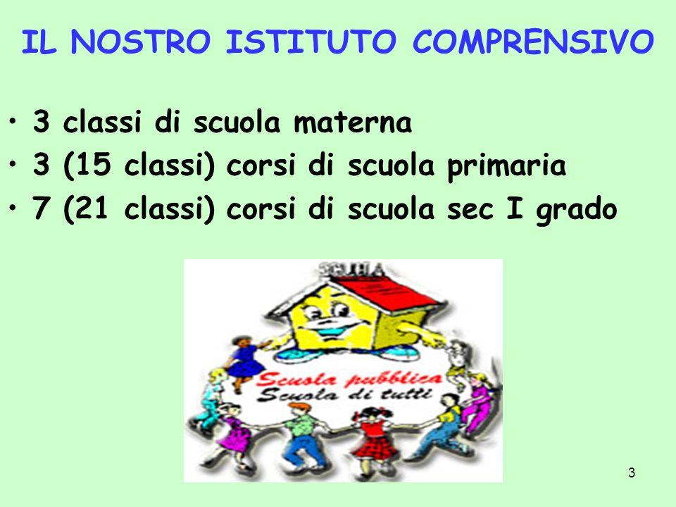 3 IL NOSTRO ISTITUTO COMPRENSIVO 3 classi di scuola materna 3 (15 classi) corsi di scuola primaria 7 (21 classi) corsi di scuola sec I grado