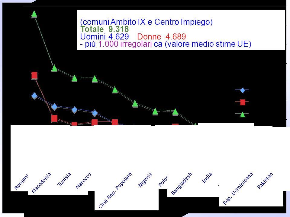 Stranieri iscritti alle anagrafi al 1/1/2008 (fonte:Istat) (comuni Ambito IX e Centro Impiego) Totale9.318 (circa il 6,5%) - da 102 diversi paesi Uomi